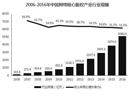 2016年中国网络版权产业规模5000亿